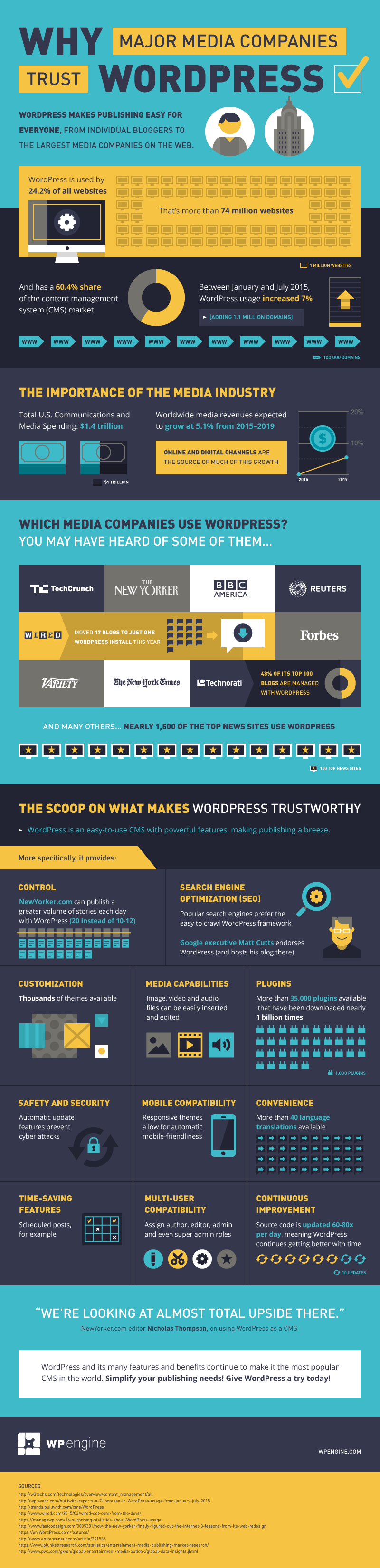 Why Major Media Companies Trust WordPress - Infographic